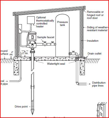 Sandpoint well installation diagram