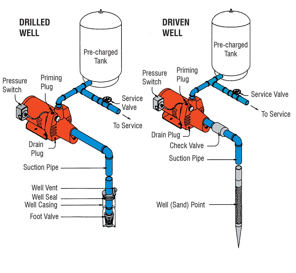 Shallow Well Jet Pump piping arrangement