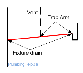 Fixture drain and trap arm