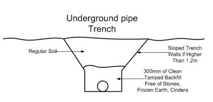 Underground pipe trench