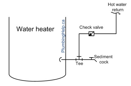 Connections to the water heater for gravity recirculation