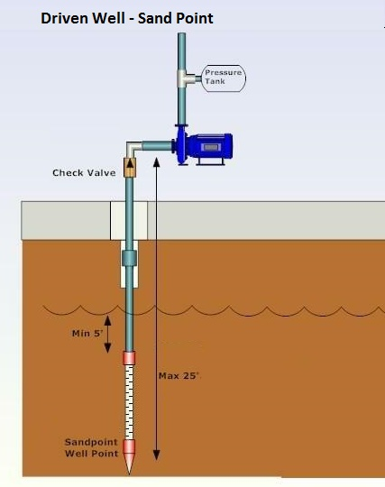 plumbing help - sand point well diagram